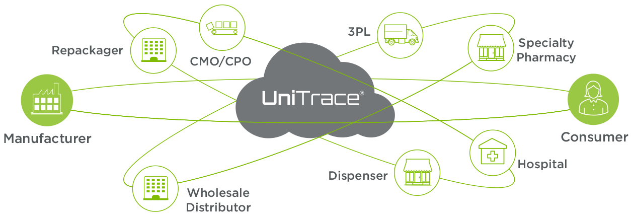 Traceability | Supply Chain | UniTrace - Systech